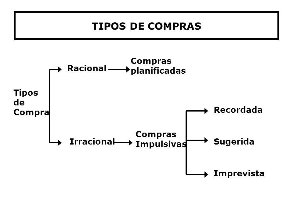 TIPOS DE COMPRAS Tipos de Compra Racional Irracional