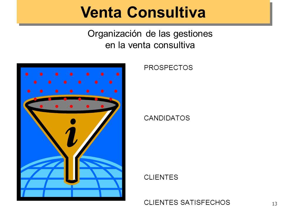 Organización de las gestiones en la venta consultiva