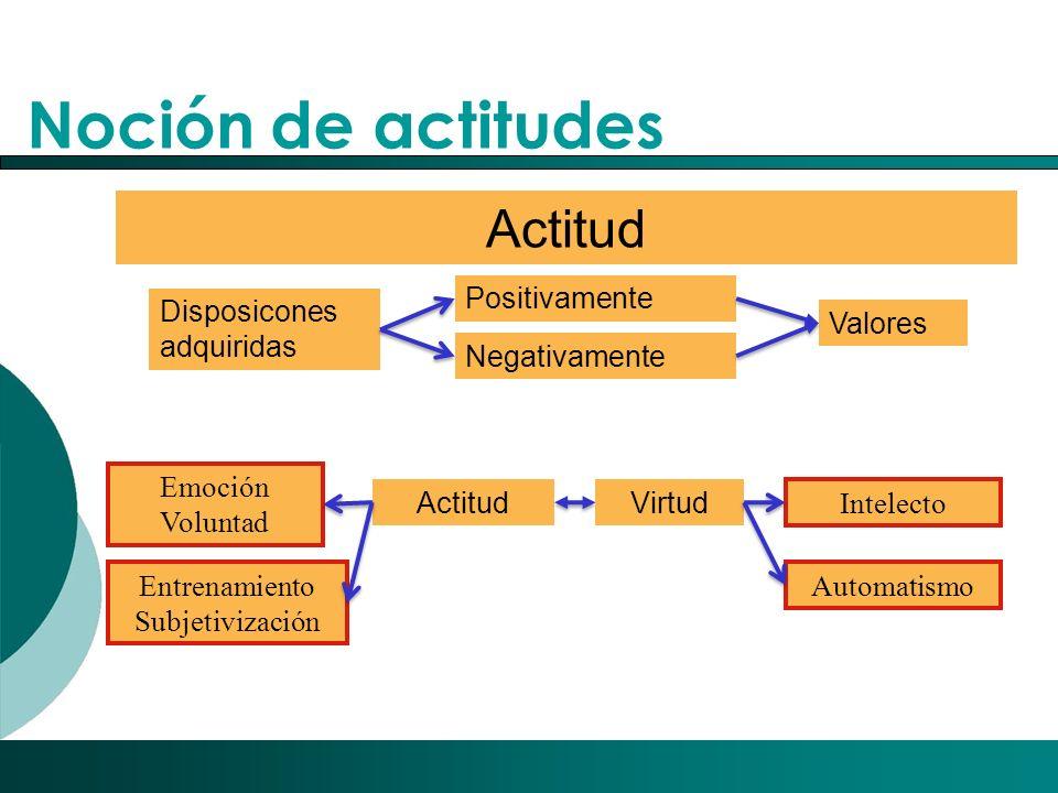 Noción de actitudes Actitud Positivamente Disposicones adquiridas