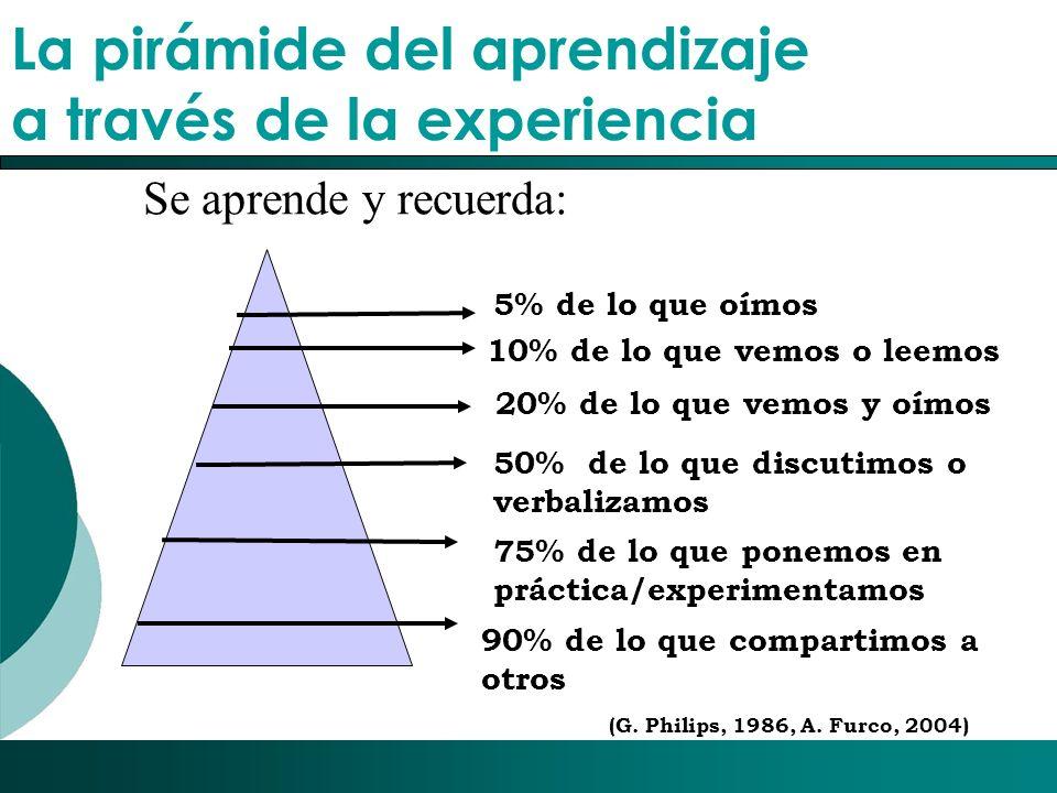 La pirámide del aprendizaje a través de la experiencia