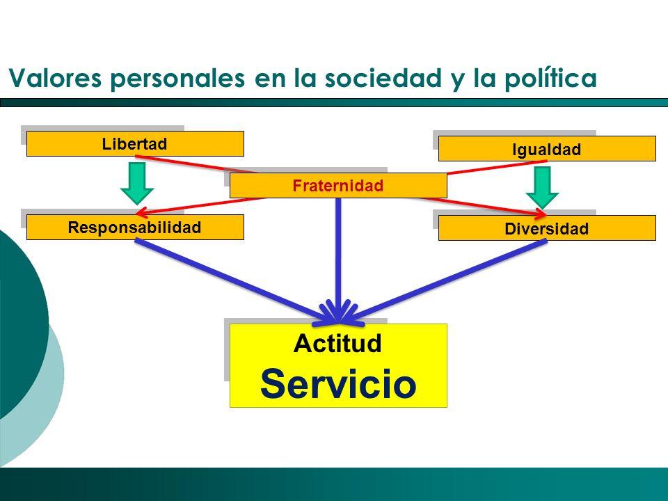 Servicio Valores personales en la sociedad y la política Actitud