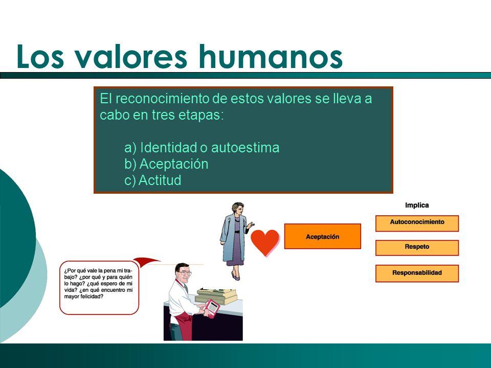 Los valores humanos El reconocimiento de estos valores se lleva a cabo en tres etapas: a) Identidad o autoestima.