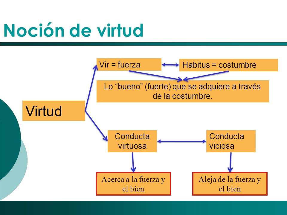 Noción de virtud Virtud Vir = fuerza Habitus = costumbre