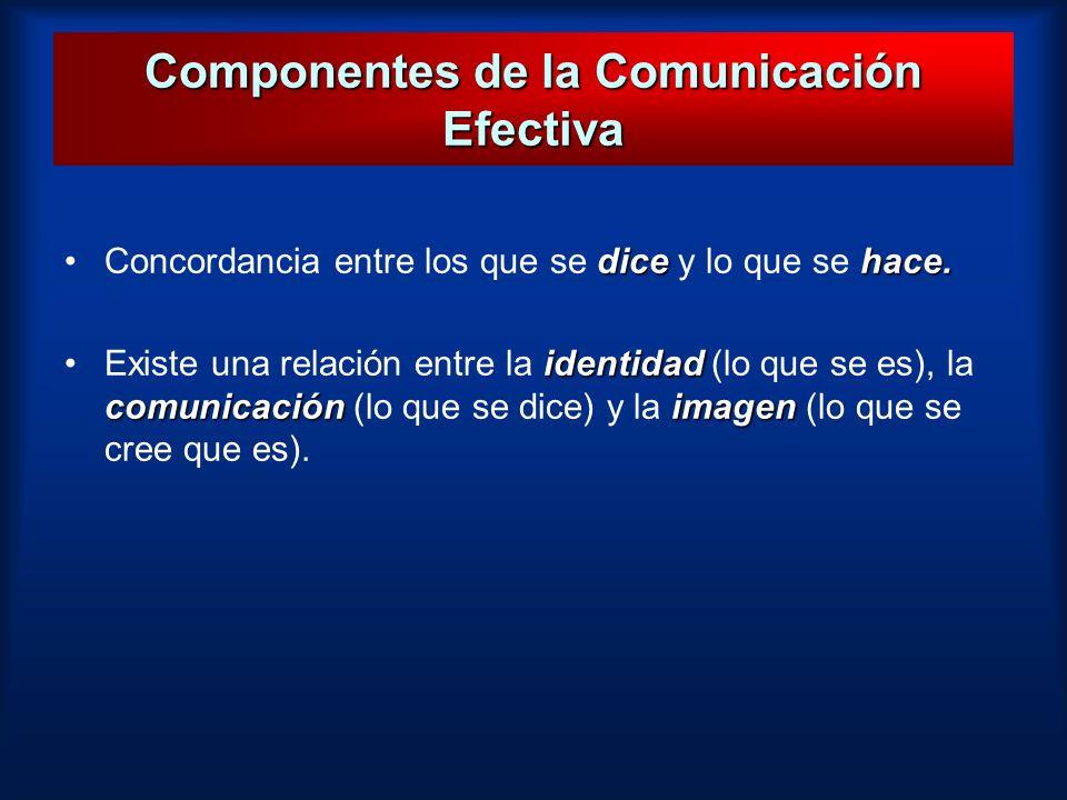 Componentes de la Comunicación Efectiva