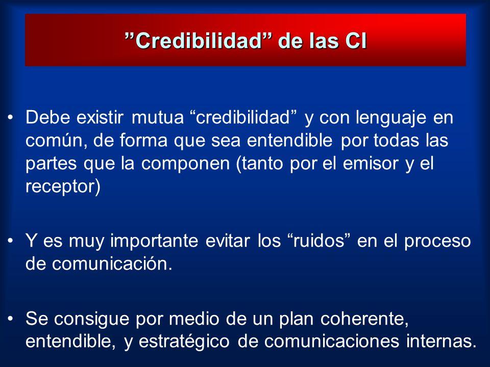 Credibilidad de las CI
