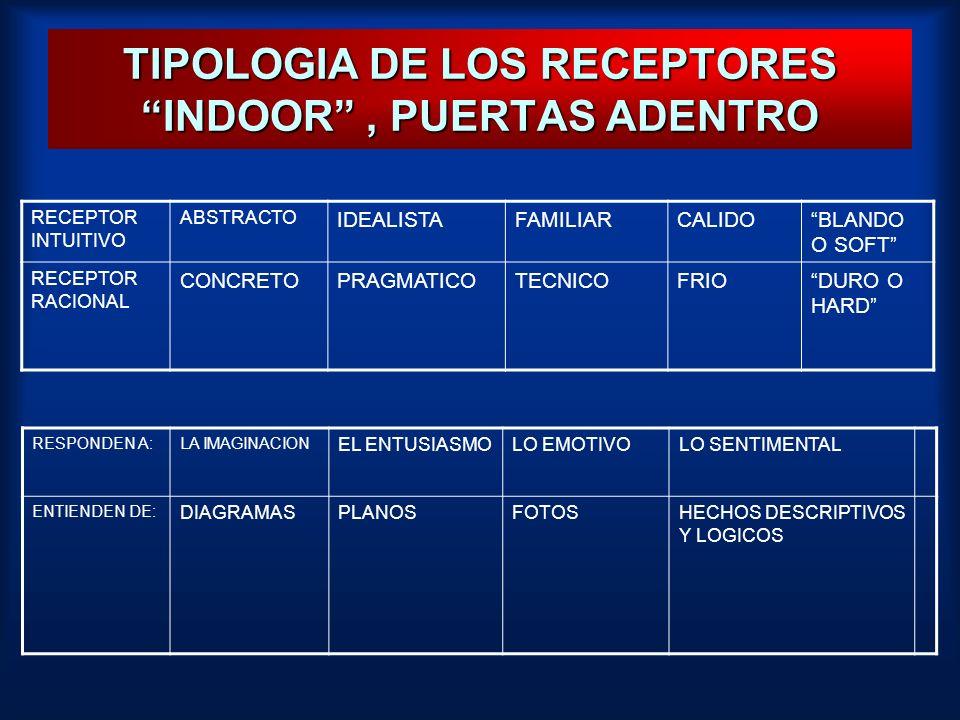 TIPOLOGIA DE LOS RECEPTORES INDOOR , PUERTAS ADENTRO