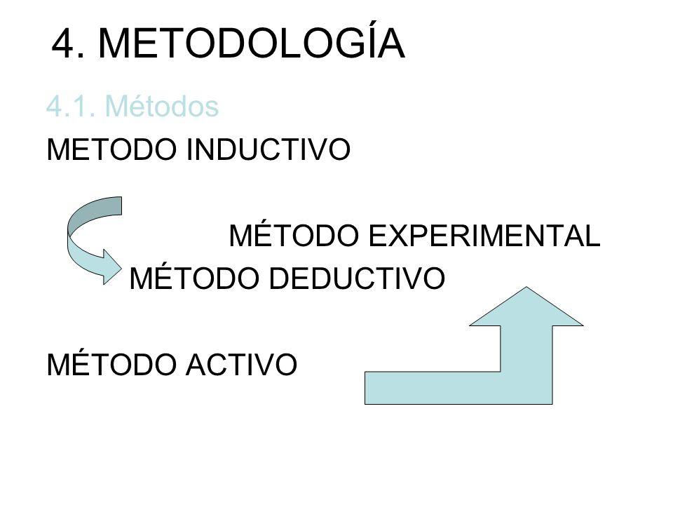 4. METODOLOGÍA 4.1. Métodos METODO INDUCTIVO MÉTODO EXPERIMENTAL