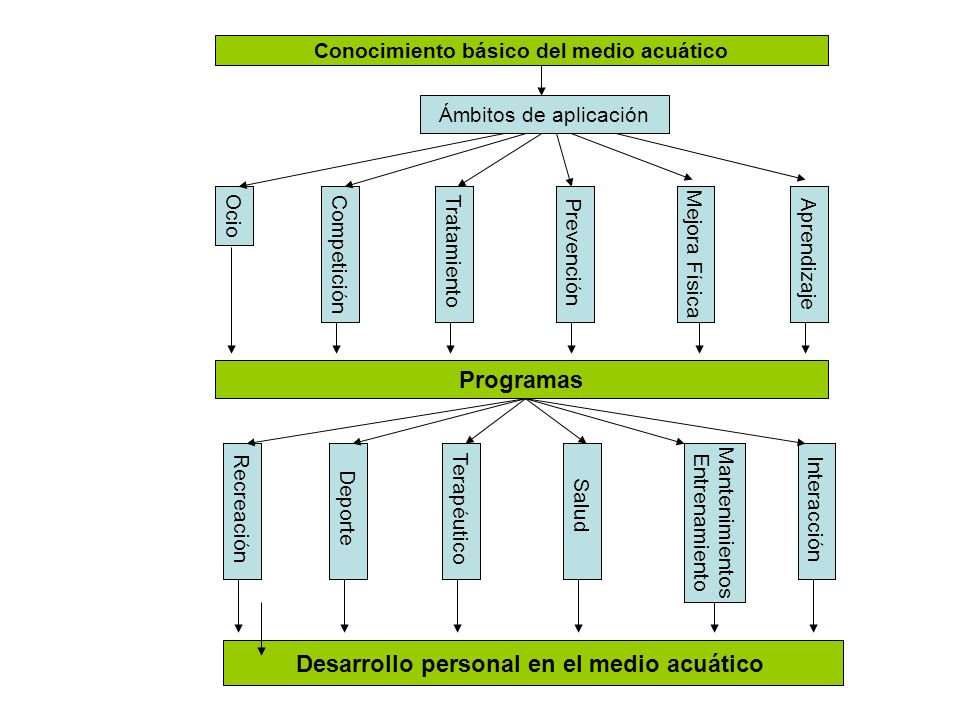 Programas Desarrollo personal en el medio acuático