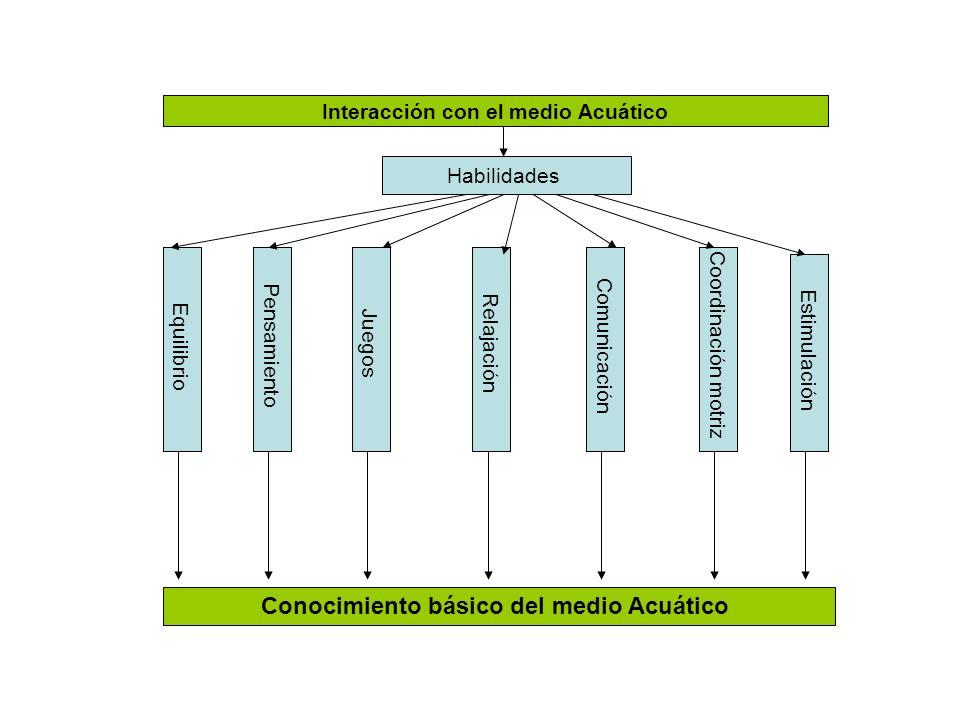 Conocimiento básico del medio Acuático