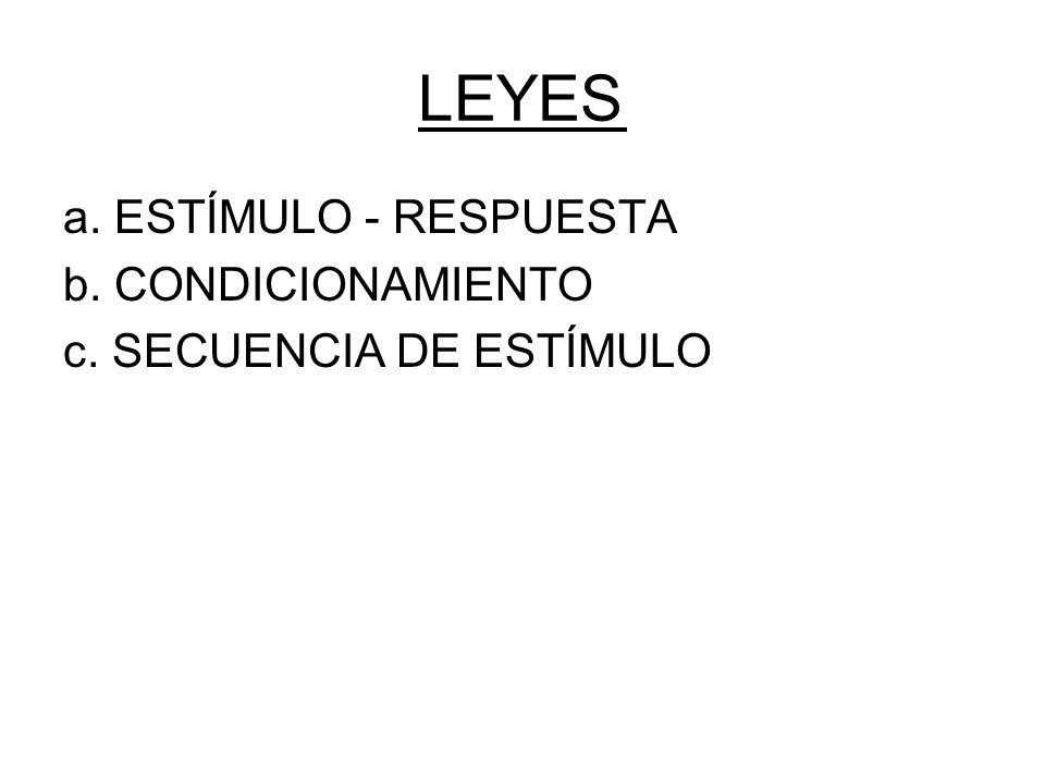 LEYES a. ESTÍMULO - RESPUESTA b. CONDICIONAMIENTO