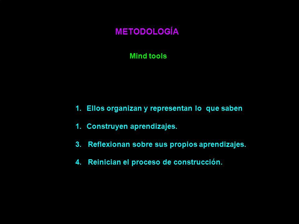 METODOLOGÍA Mind tools Ellos organizan y representan lo que saben.