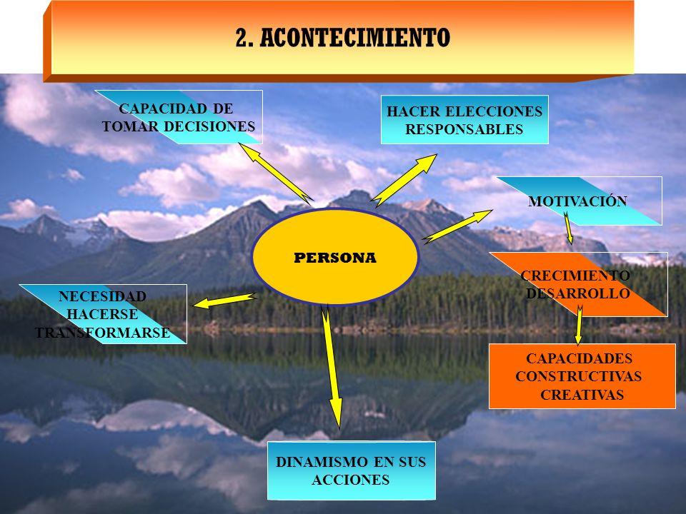 2. ACONTECIMIENTO CAPACIDAD DE HACER ELECCIONES TOMAR DECISIONES