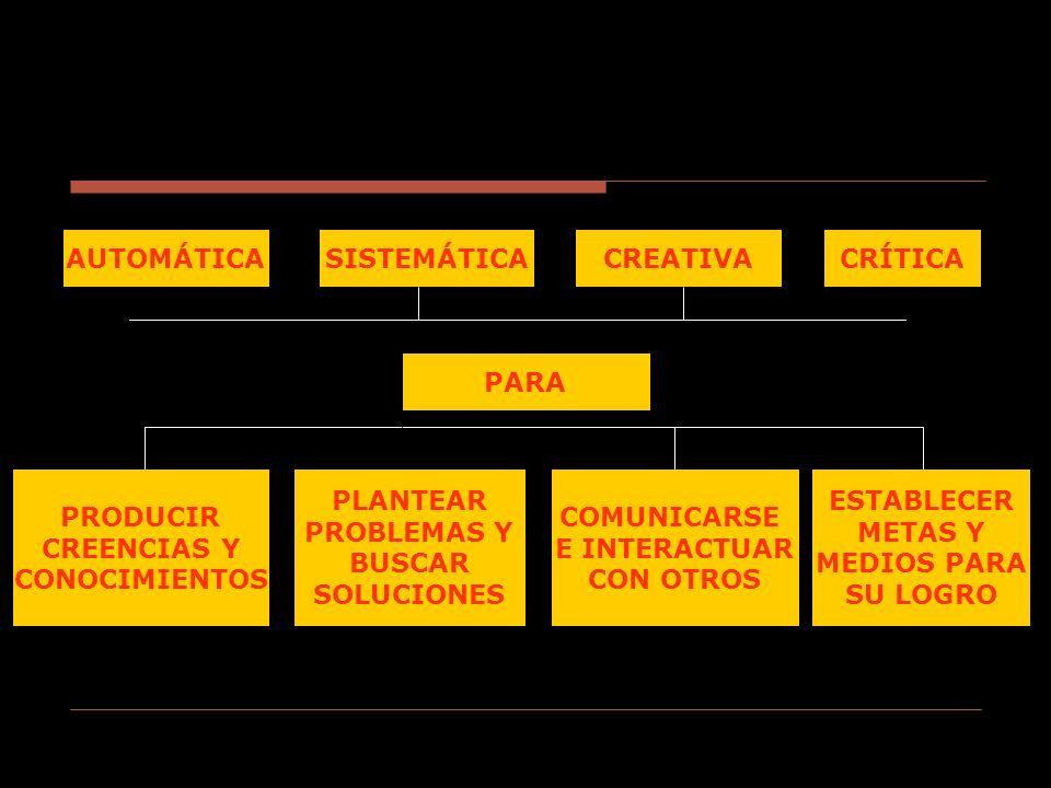 AUTOMÁTICA SISTEMÁTICA. CREATIVA. CRÍTICA. PARA. PRODUCIR. CREENCIAS Y. CONOCIMIENTOS. PLANTEAR.