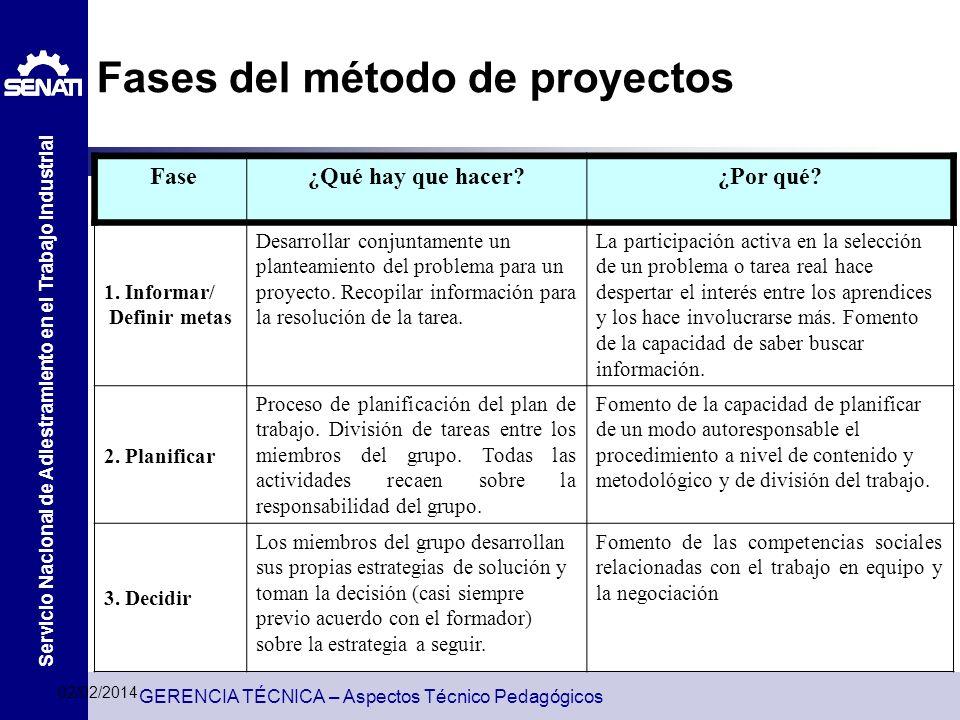 Fases del método de proyectos