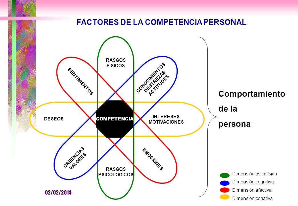 Comportamiento de la persona FACTORES DE LA COMPETENCIA PERSONAL