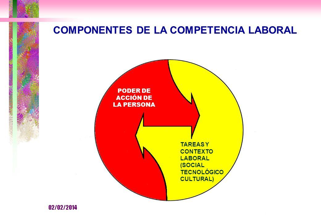 COMPONENTES DE LA COMPETENCIA LABORAL PODER DE ACCIÓN DE LA PERSONA