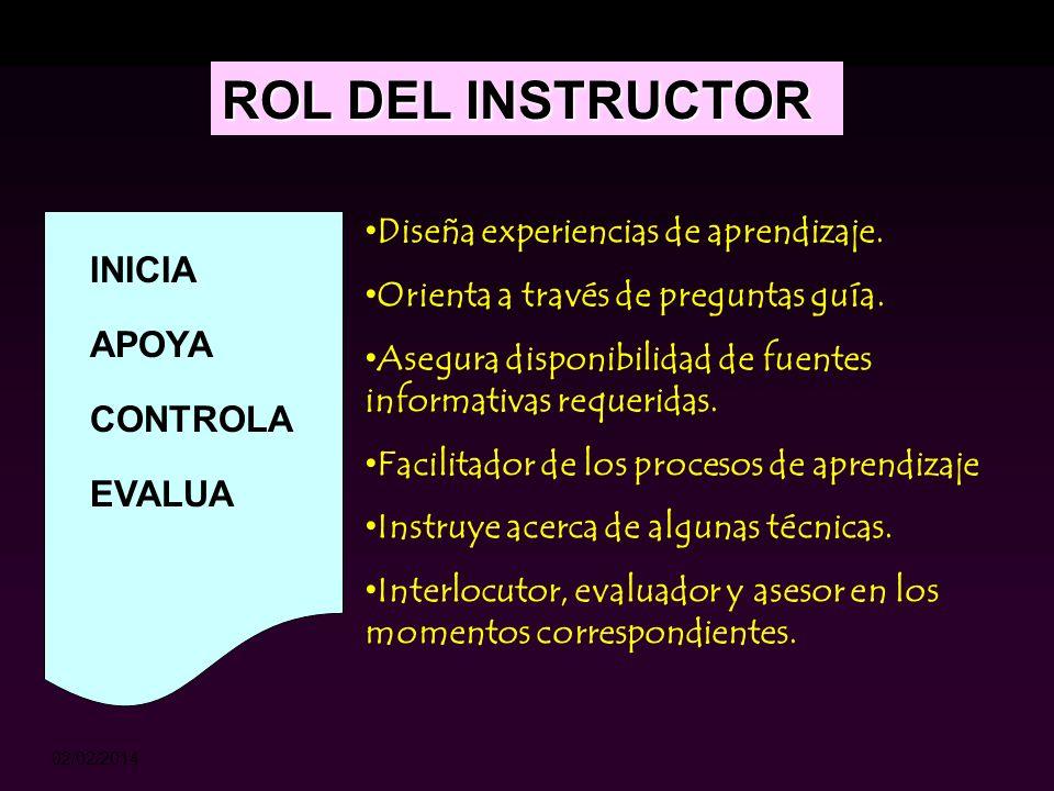 ROL DEL INSTRUCTOR INICIA APOYA CONTROLA EVALUA