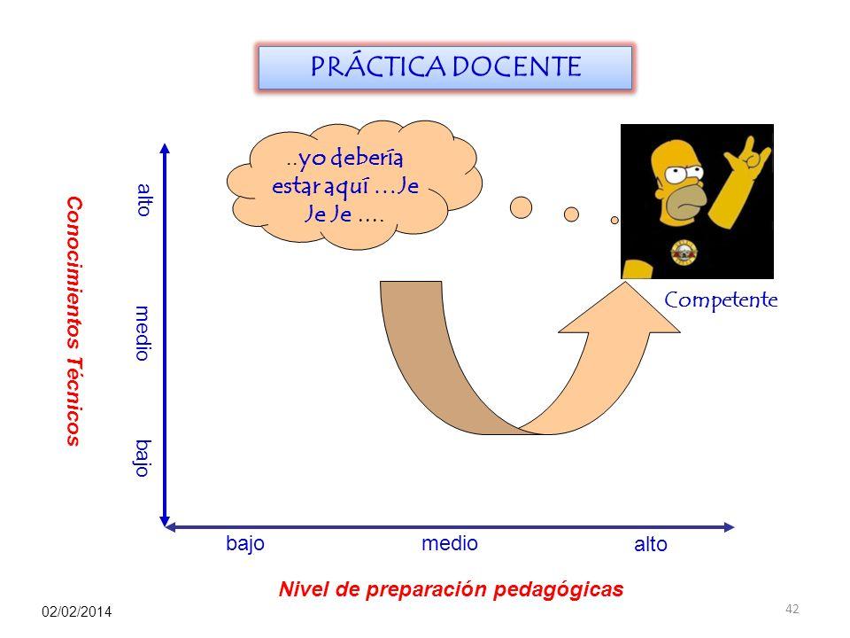 Conocimientos Técnicos Nivel de preparación pedagógicas