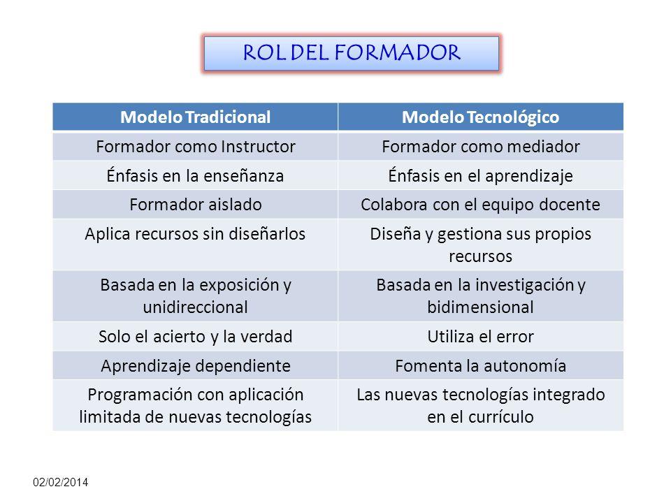 ROL DEL FORMADOR Modelo Tradicional Modelo Tecnológico