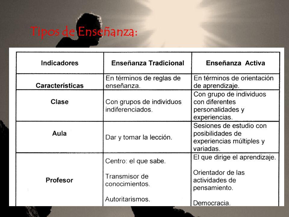 Tipos de Enseñanza: