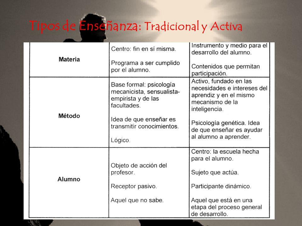 Tipos de Enseñanza: Tradicional y Activa