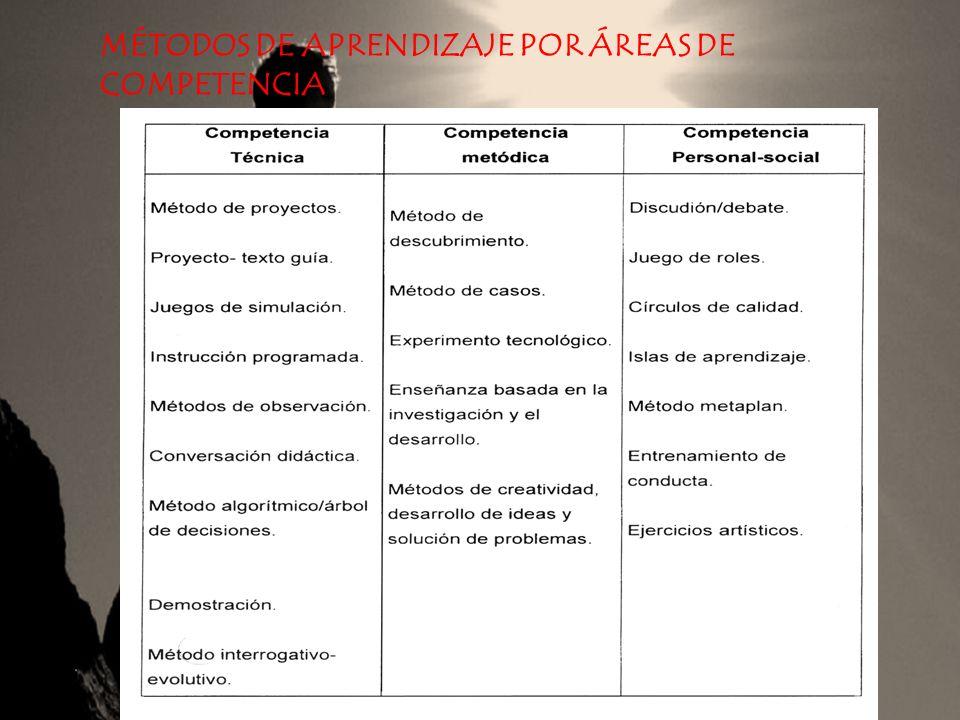 MÉTODOS DE APRENDIZAJE POR ÁREAS DE COMPETENCIA