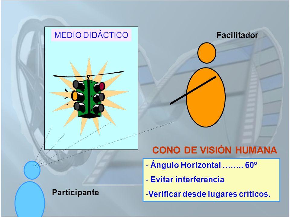 CONO DE VISIÓN HUMANA MEDIO DIDÁCTICO Facilitador
