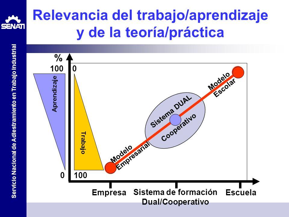Relevancia del trabajo/aprendizaje y de la teoría/práctica