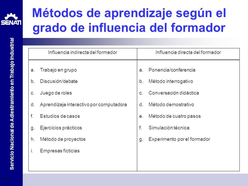 Métodos de aprendizaje según el grado de influencia del formador