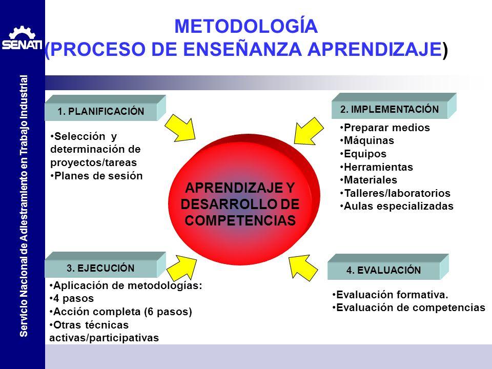 METODOLOGÍA (PROCESO DE ENSEÑANZA APRENDIZAJE)