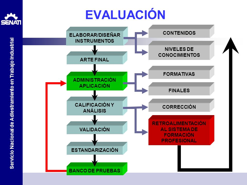 EVALUACIÓN CONTENIDOS ELABORAR/DISEÑAR INSTRUMENTOS