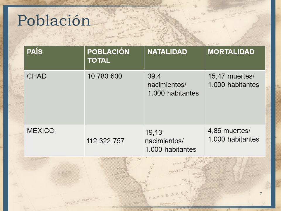 Población PAÍS POBLACIÓN TOTAL NATALIDAD MORTALIDAD CHAD 10 780 600