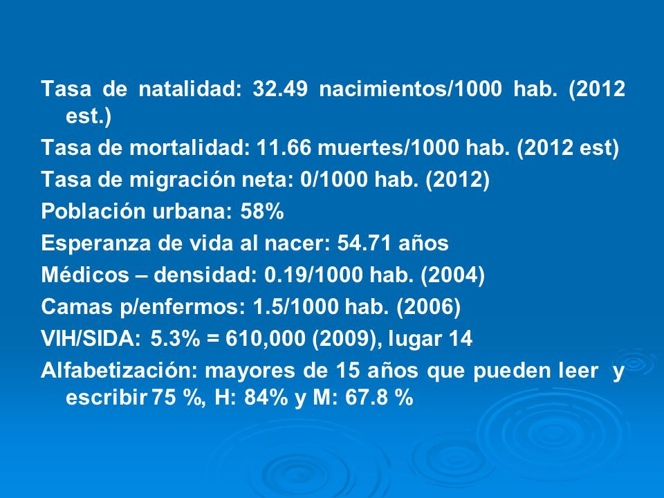 Tasa de natalidad: 32.49 nacimientos/1000 hab. (2012 est.)