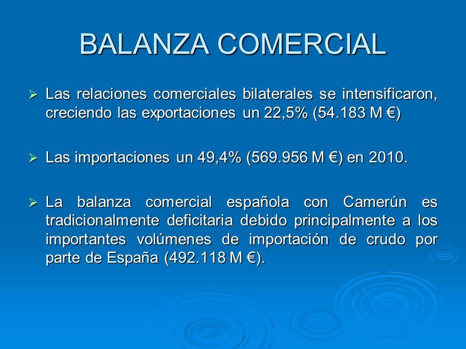 BALANZA COMERCIALLas relaciones comerciales bilaterales se intensificaron, creciendo las exportaciones un 22,5% (54.183 M €)