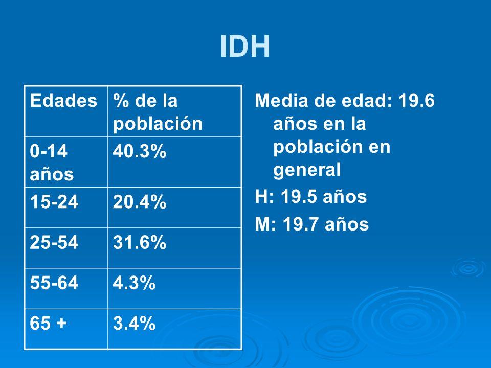 IDH Edades % de la población 0-14 años 40.3% 15-24 20.4% 25-54 31.6%