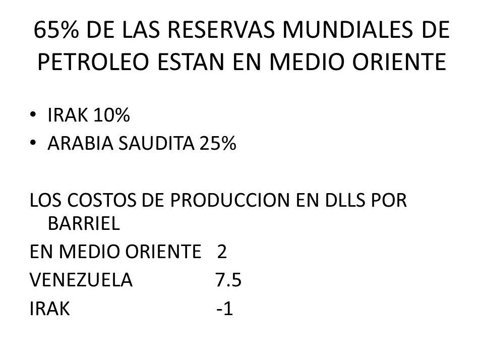 65% DE LAS RESERVAS MUNDIALES DE PETROLEO ESTAN EN MEDIO ORIENTE