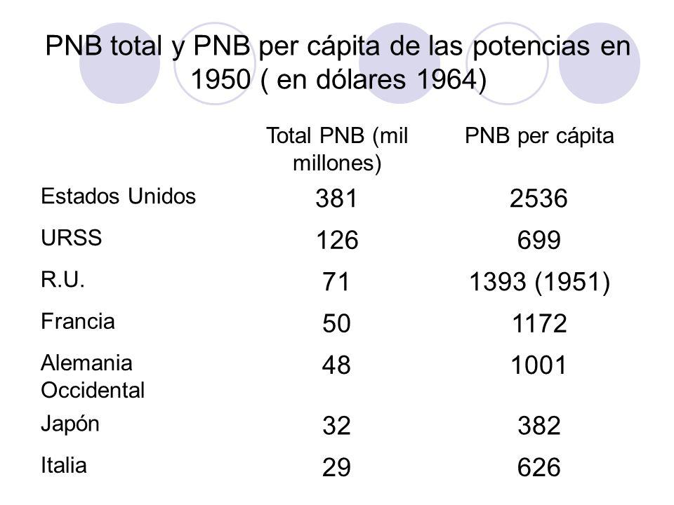 PNB total y PNB per cápita de las potencias en 1950 ( en dólares 1964)