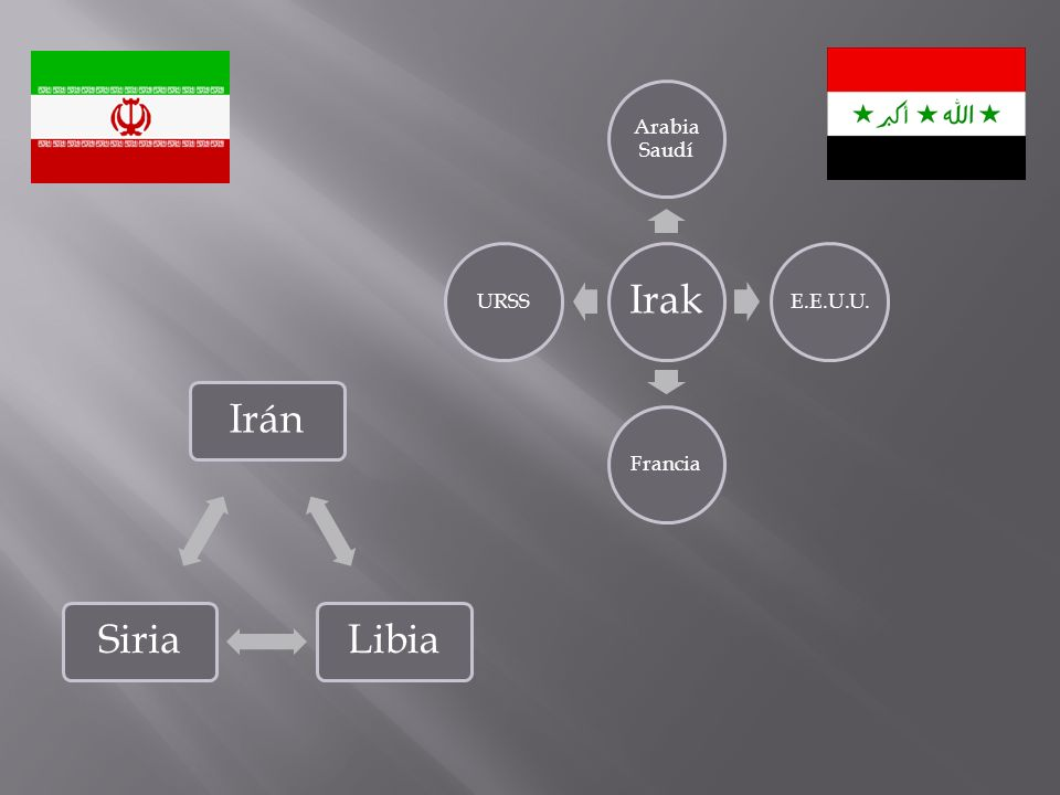 Irak Arabia Saudí E.E.U.U. Francia URSS Irán Libia Siria