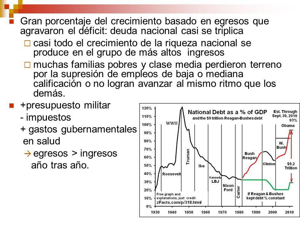 Gran porcentaje del crecimiento basado en egresos que agravaron el déficit: deuda nacional casi se triplica