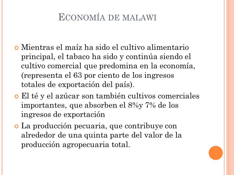 Economía de malawi