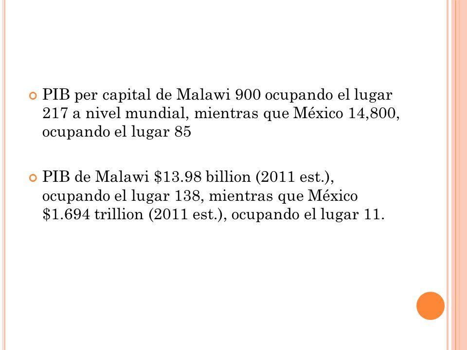 PIB per capital de Malawi 900 ocupando el lugar 217 a nivel mundial, mientras que México 14,800, ocupando el lugar 85