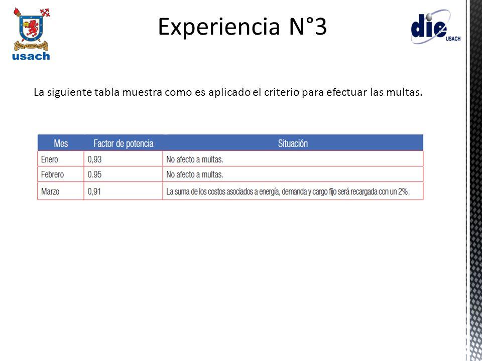 Experiencia N°3 La siguiente tabla muestra como es aplicado el criterio para efectuar las multas.