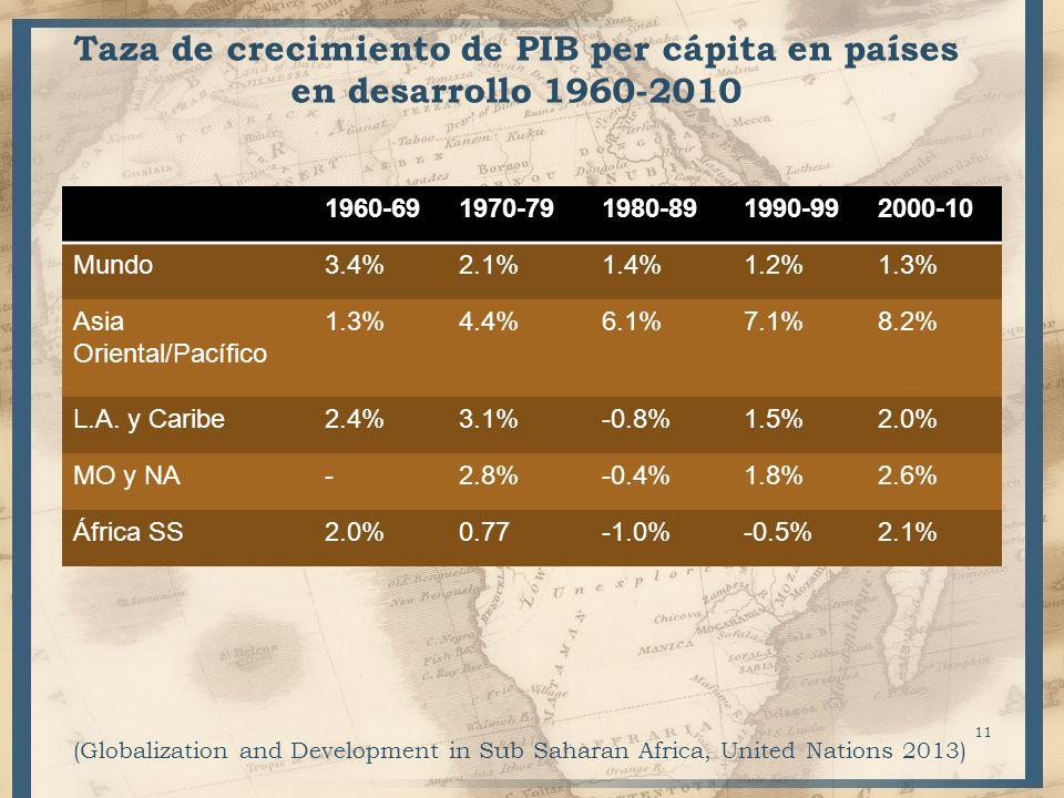 Taza de crecimiento de PIB per cápita en países en desarrollo 1960-2010