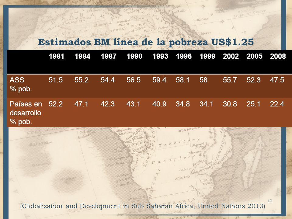 Estimados BM línea de la pobreza US$1.25