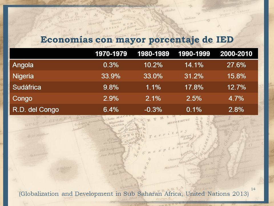 Economías con mayor porcentaje de IED