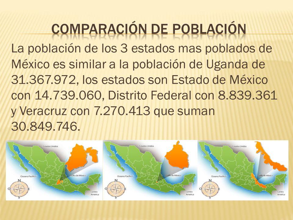 Comparación de población
