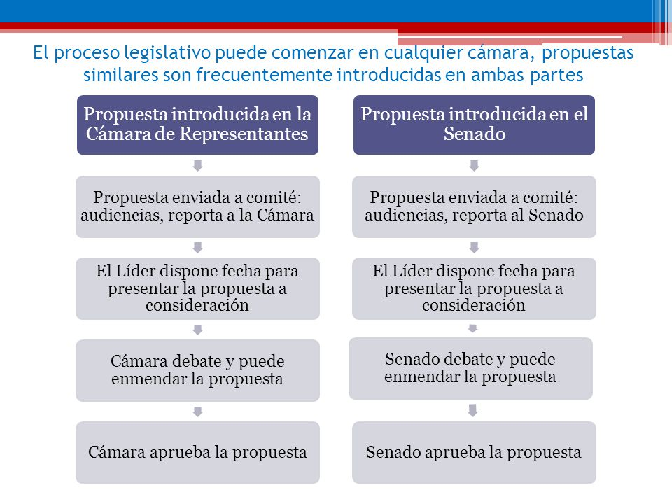 El proceso legislativo puede comenzar en cualquier cámara, propuestas similares son frecuentemente introducidas en ambas partes