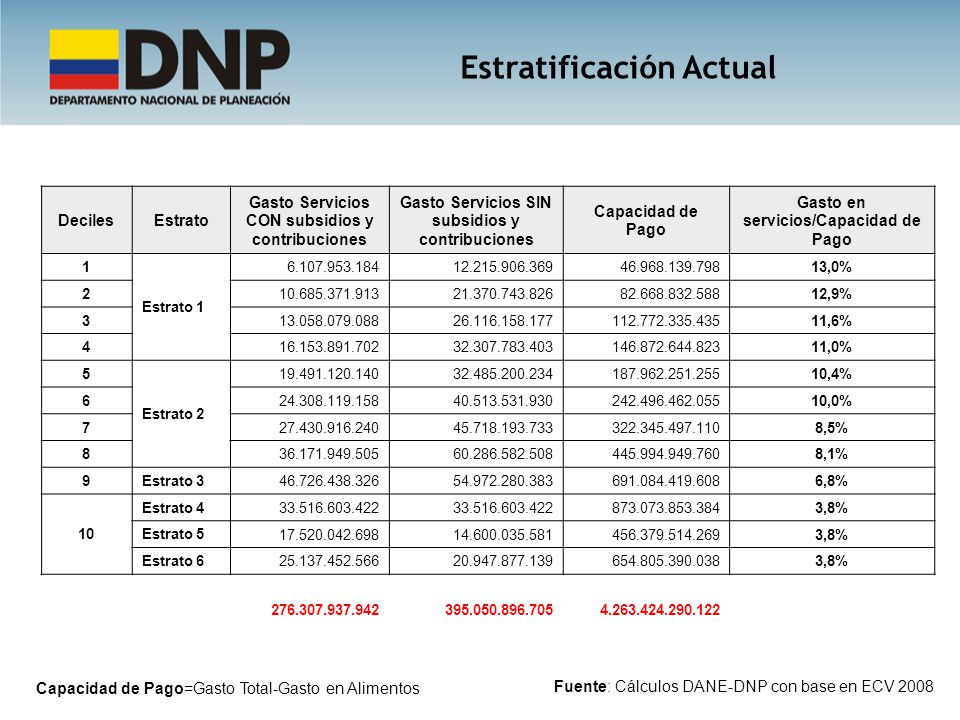 Estratificación Actual