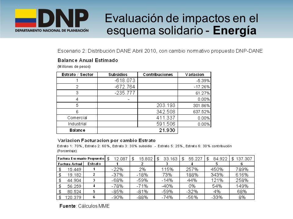 Evaluación de impactos en el esquema solidario - Energía