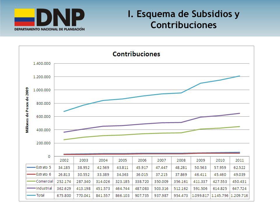 I. Esquema de Subsidios y Contribuciones